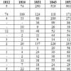 Rozmieszczenie ludności żydowskiej w prowincji Pomorze w XIX w.