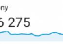 Ponad pół miliona użytkowników w dwa miesiące. Statystyki czytelników historia.org.pl w lutym 2018