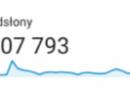 Kolejny rekordowy wynik historia.org.pl. 377 tys. użytkowników i 807 tys. odsłon w kwietniu 2021