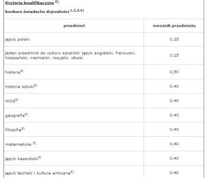 fot. ug.edu.pl/rekrutacja/
