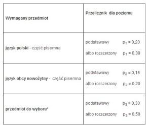 fot. rekrutacja.uksw.edu.pl