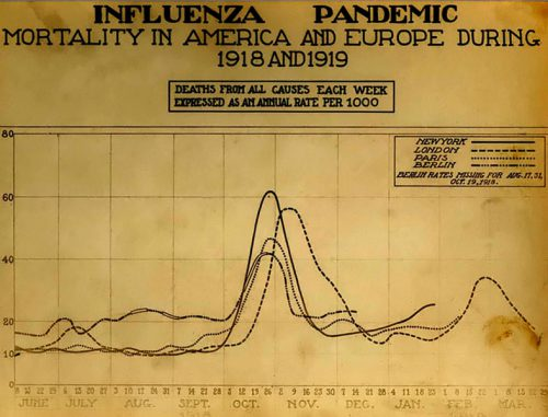 https://historia.org.pl/wp-content/uploads/2019/10/787px-Spanish_flu_death_chart-500x381.jpg
